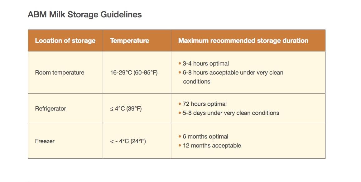 ABM milk storage guidelines