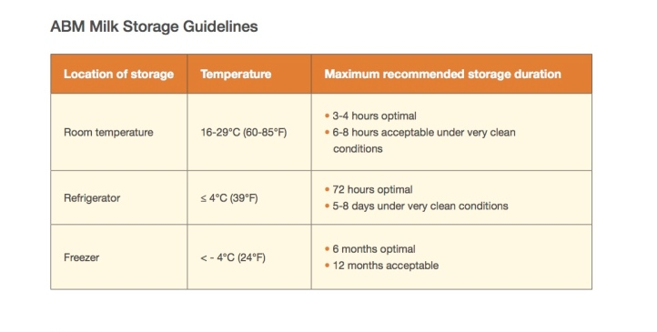 ABM milk storage guidelines